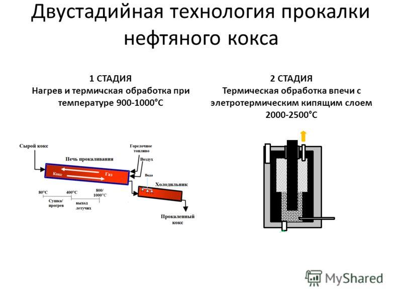 Двустадийная технология прокалки нефтяного кокса 1 СТАДИЯ Нагрев и термичская обработка при температуре 900-1000°С 2 СТАДИЯ Термическая обработка впечи с элетротермическим кипящим слоем 2000-2500°С