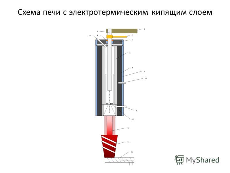 Схема печи с электротермическим кипящим слоем