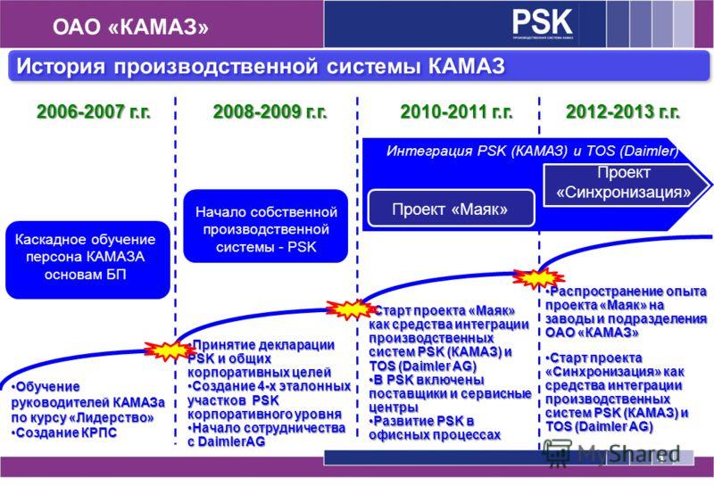 История производственной системы КАМАЗ ОАО «КАМАЗ» 2006-2007 г.г. 2008-2009 г.г. 2010-2011 г.г. 2012-2013 г.г. Каскадное обучение персона КАМАЗА основам БП Начало собственной производственной системы - PSK Интеграция PSK (КАМАЗ) и TOS (Daimler) Обуче