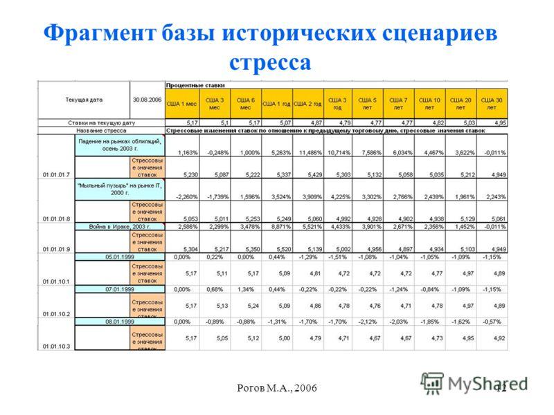 Рогов М.А., 200612 Фрагмент базы исторических сценариев стресса