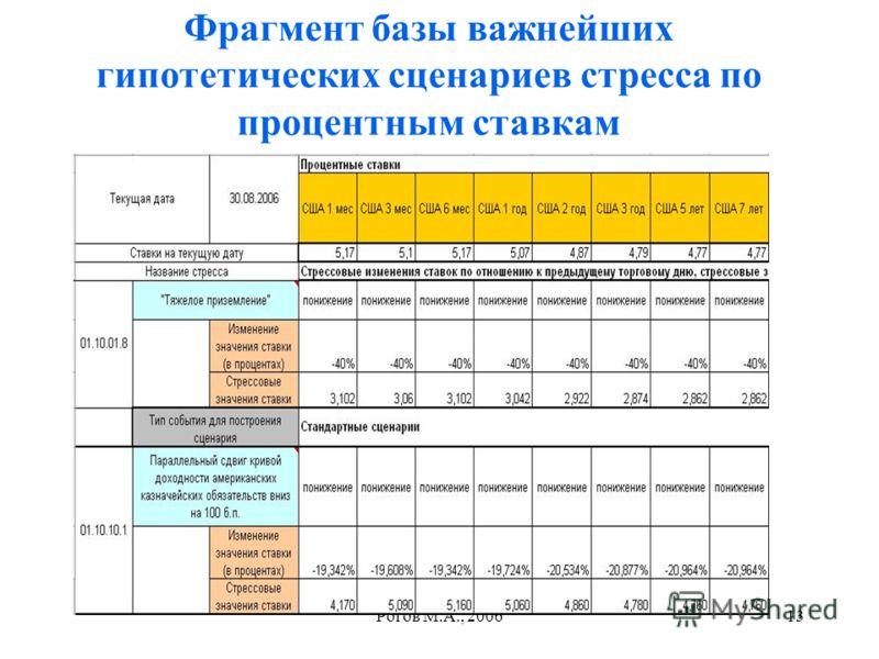 Рогов М.А., 200613 Фрагмент базы важнейших гипотетических сценариев стресса по процентным ставкам