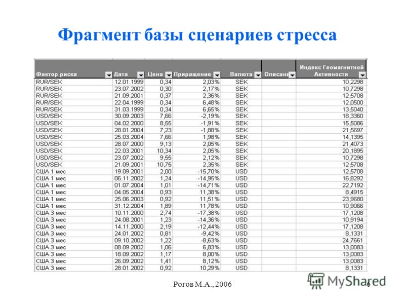 Рогов М.А., 20066 Фрагмент базы сценариев стресса