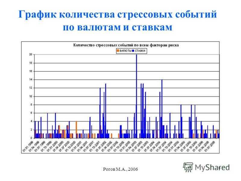 Рогов М.А., 20067 График количества стрессовых событий по валютам и ставкам