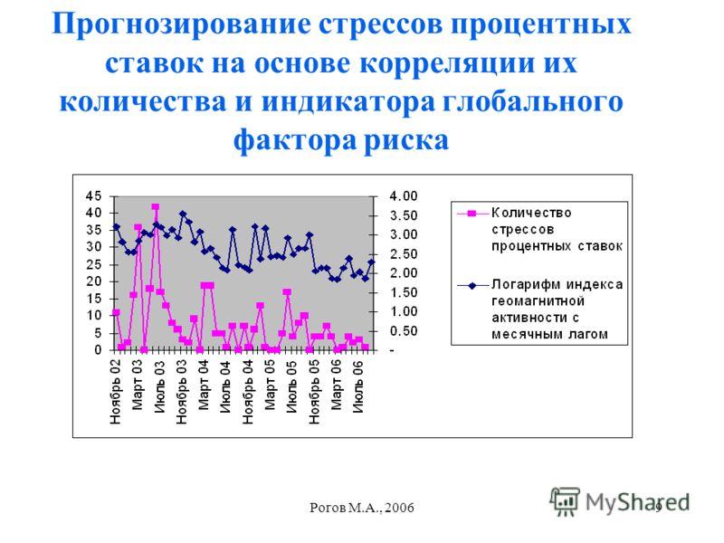 Рогов М.А., 20069 Прогнозирование стрессов процентных ставок на основе корреляции их количества и индикатора глобального фактора риска
