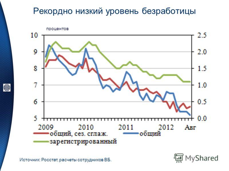 Рекордно низкий уровень безработицы процентов Источник: Росстат, расчеты сотрудников ВБ.