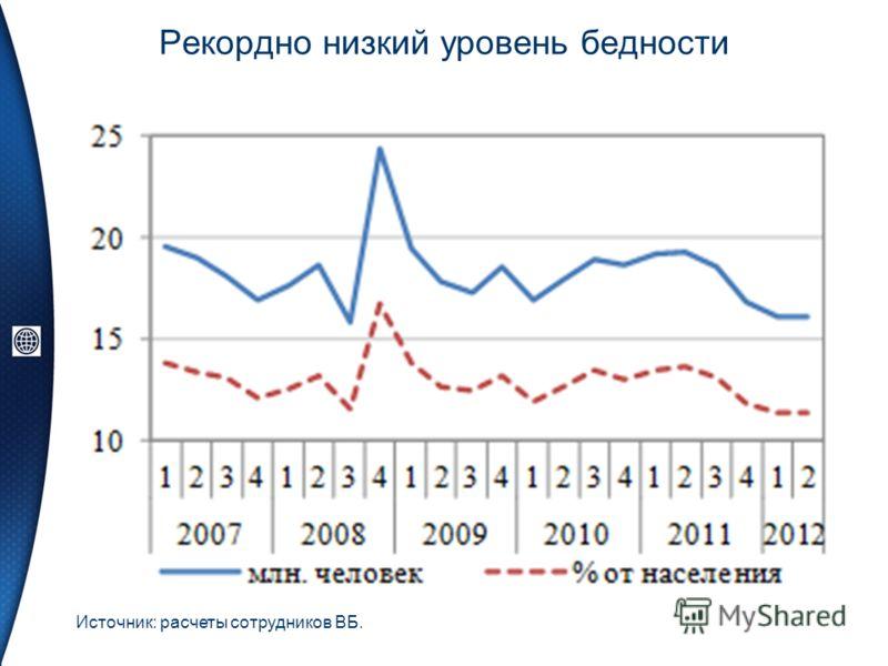 Рекордно низкий уровень бедности Источник: расчеты сотрудников ВБ.