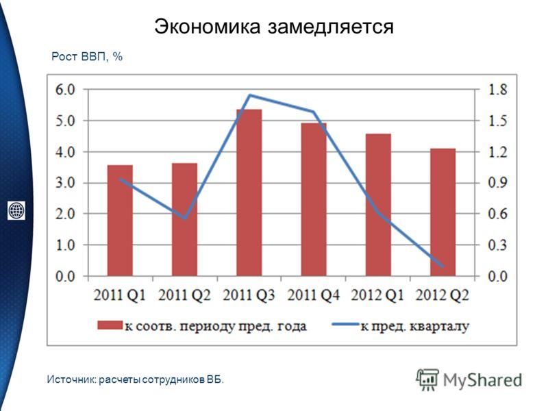 Экономика замедляется Рост ВВП, % Источник: расчеты сотрудников ВБ.