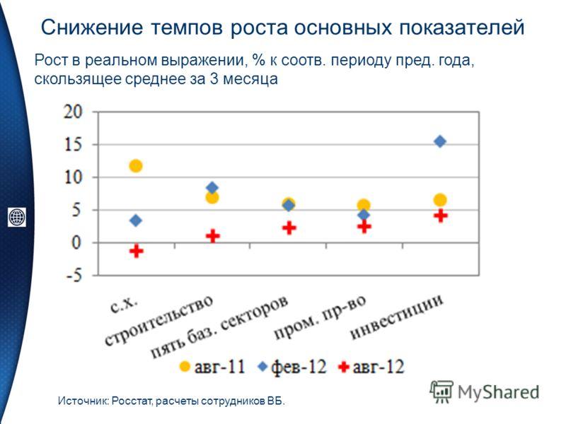 Снижение темпов роста основных показателей Источник: Росстат, расчеты сотрудников ВБ. Рост в реальном выражении, % к соотв. периоду пред. года, скользящее среднее за 3 месяца