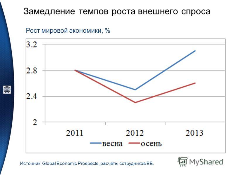 Замедление темпов роста внешнего спроса Источник: Global Economic Prospects, расчеты сотрудников ВБ. Рост мировой экономики, %