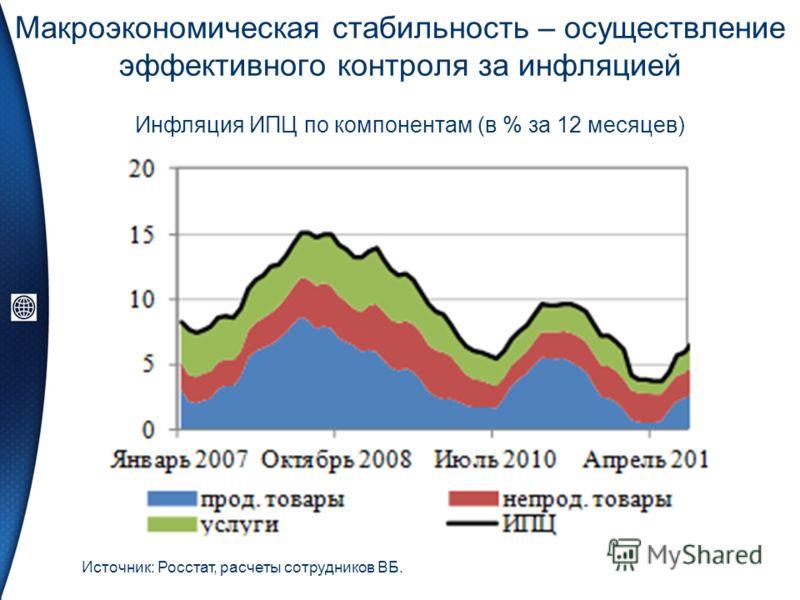 Макроэкономическая стабильность – осуществление эффективного контроля за инфляцией Источник: Росстат, расчеты сотрудников ВБ. Инфляция ИПЦ по компонентам (в % за 12 месяцев)