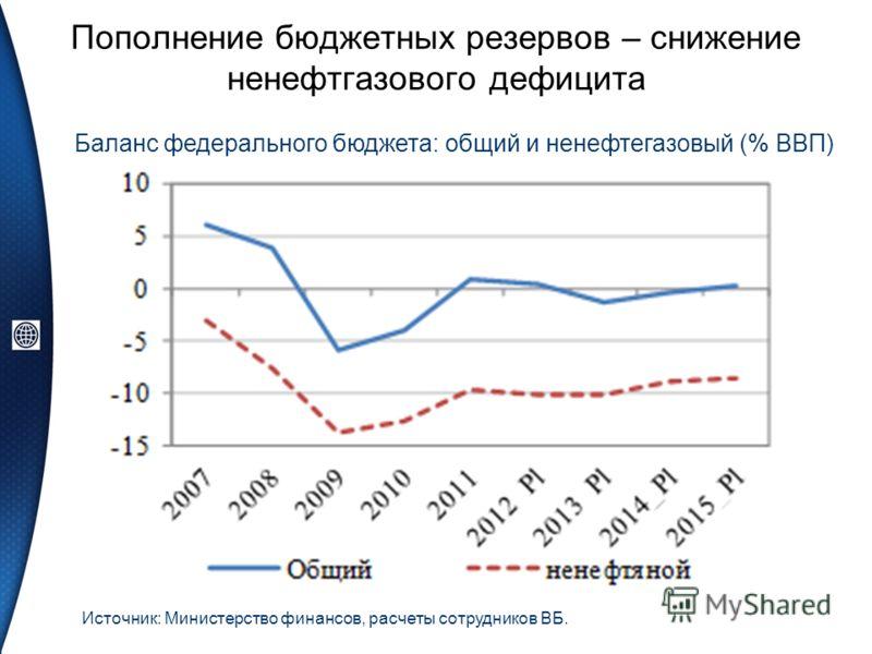 Пополнение бюджетных резервов – снижение ненефтгазового дефицита Источник: Министерство финансов, расчеты сотрудников ВБ. Баланс федерального бюджета: общий и ненефтегазовый (% ВВП)