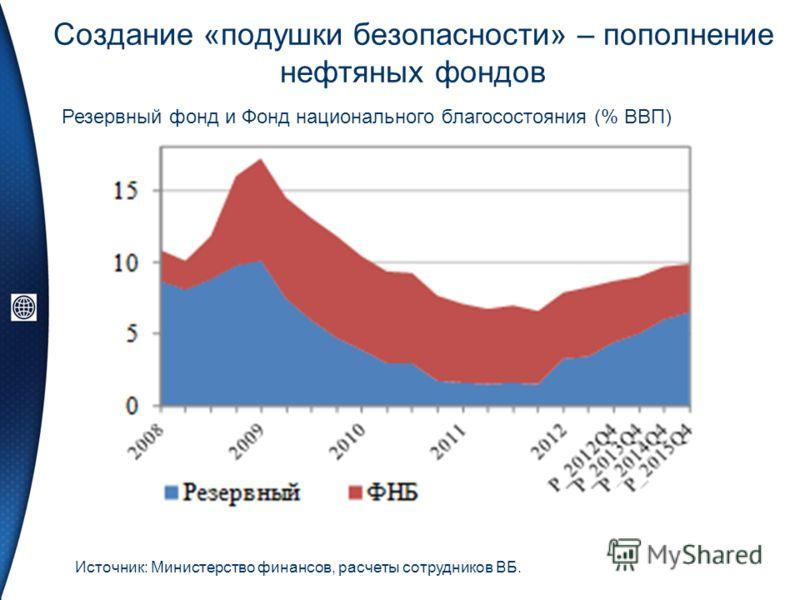 Создание «подушки безопасности» – пополнение нефтяных фондов Резервный фонд и Фонд национального благосостояния (% ВВП) Источник: Министерство финансов, расчеты сотрудников ВБ.