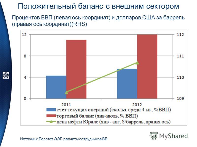 Положительный баланс с внешним сектором Источник: Росстат, ЭЭГ, расчеты сотрудников ВБ. Процентов ВВП (левая ось координат) и долларов США за баррель (правая ось координат)(RHS)