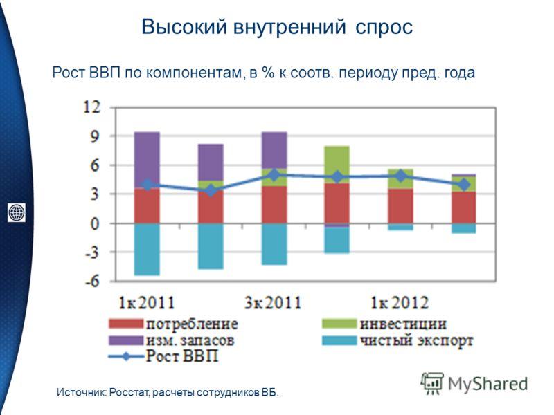 Высокий внутренний спрос Источник: Росстат, расчеты сотрудников ВБ. Рост ВВП по компонентам, в % к соотв. периоду пред. года
