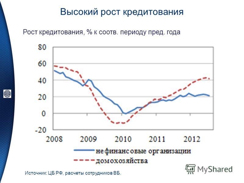 Высокий рост кредитования Источник: ЦБ РФ, расчеты сотрудников ВБ. Рост кредитования, % к соотв. периоду пред. года