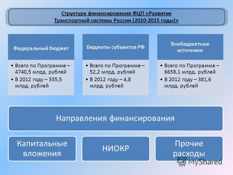 Федеральный бюджет Всего по Программе – 4740,5 млрд. рублей В 2012 году – 335,5 млрд. рублей Бюджеты субъектов РФ Всего по Программе – 52,2 млрд. рублей В 2012 году – 4,8 млрд. рублей Внебюджетные источники Всего по Программе – 6658,1 млрд. рублей В