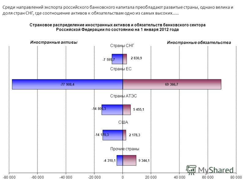 Среди направлений экспорта российского банковского капитала преобладают развитые страны, однако велика и доля стран СНГ, где соотношение активов к обязательствам одно из самых высоких……