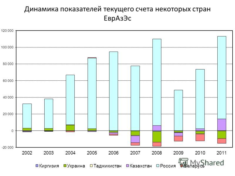 Динамика показателей текущего счета некоторых стран ЕврАзЭс