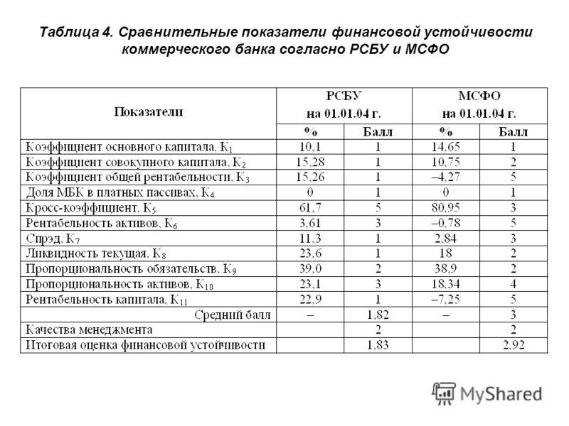 Таблица 4. Сравнительные показатели финансовой устойчивости коммерческого банка согласно РСБУ и МСФО