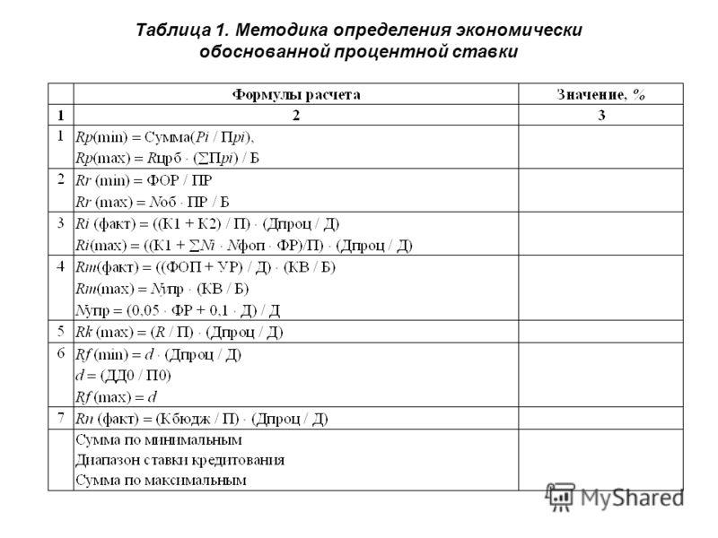 Таблица 1. Методика определения экономически обоснованной процентной ставки