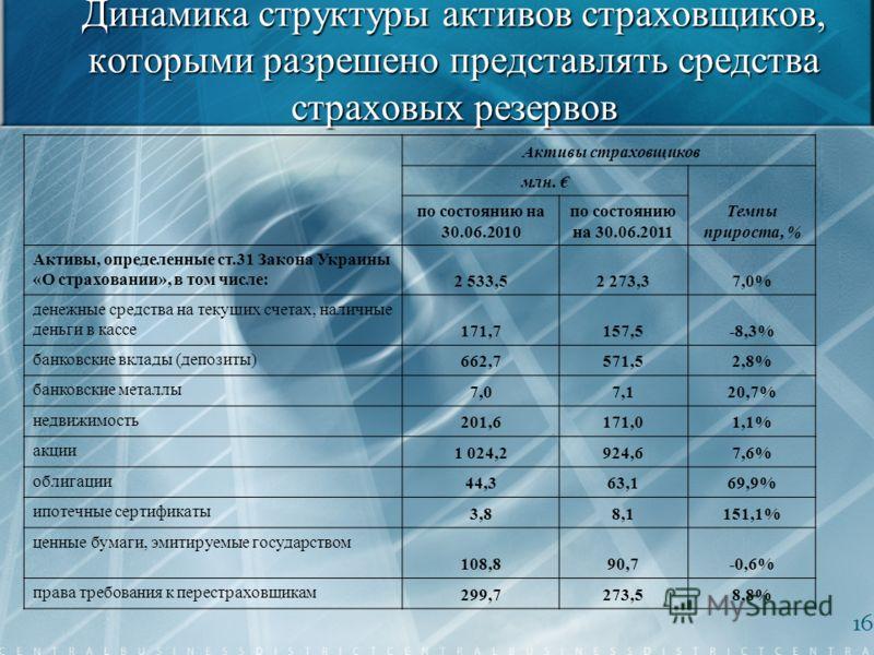 Динамика структуры активов страховщиков, которыми разрешено представлять средства страховых резервов 16 Активы страховщиков млн. Темпы прироста, % по состоянию на 30.06.2010 по состоянию на 30.06.2011 Активы, определенные ст.31 Закона Украины «О стра