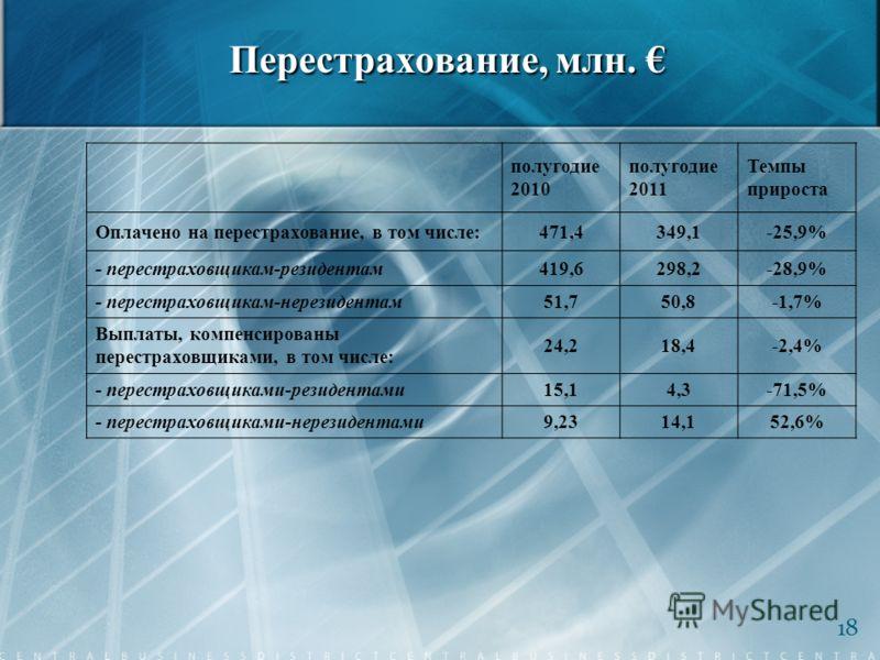 Перестрахование, млн. Перестрахование, млн. 18 полугодие 2010 полугодие 2011 Темпы прироста Оплачено на перестрахование, в том числе:471,4349,1-25,9% - перестраховщикам-резидентам419,6298,2-28,9% - перестраховщикам-нерезидентам51,750,8-1,7% Выплаты,