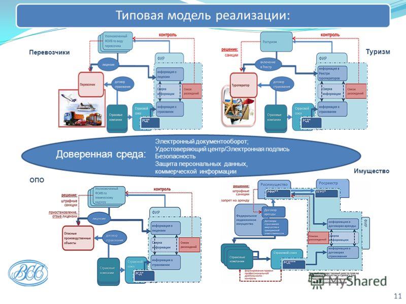11 Перевозчики Туризм Электронный документооборот; Удостоверяющий центр/Электронная подпись Безопасность Защита персональных данных, коммерческой информации ОПО Имущество Типовая модель реализации: Доверенная среда: