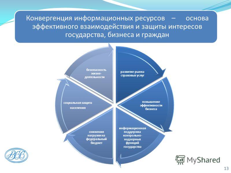 13 Конвергенция информационных ресурсов – основа эффективного взаимодействия и защиты интересов государства, бизнеса и граждан развитие рынка страховых услуг повышение эффективности бизнеса информационная поддержка контрольно- надзорных функций госуд