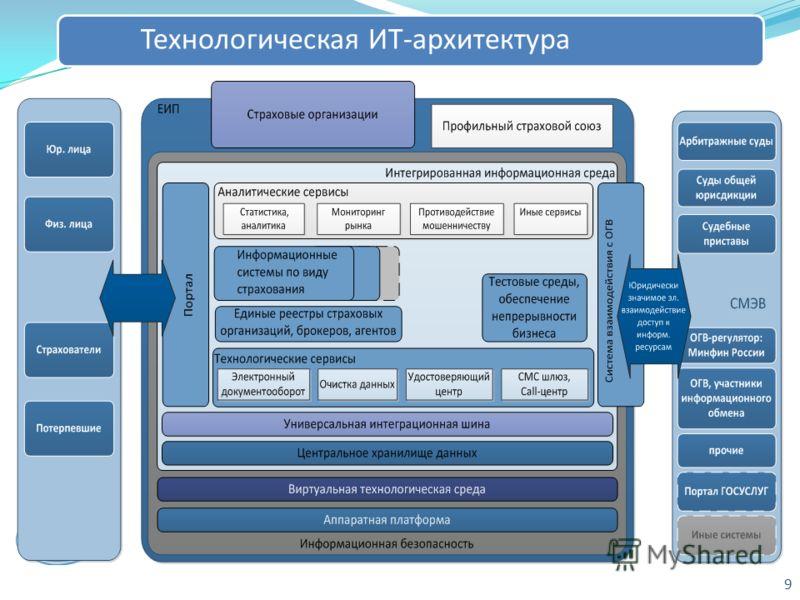 9 Технологическая ИТ-архитектура