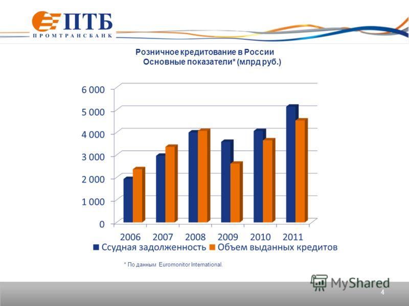 Розничное кредитование в России Основные показатели* (млрд руб.) 4 * По данным Euromonitor International.