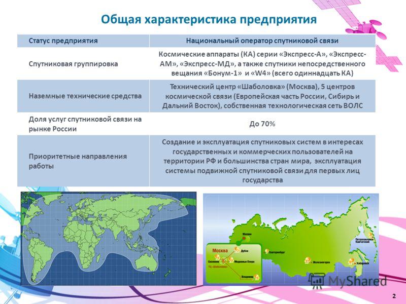 2 Общая характеристика предприятия Статус предприятияНациональный оператор спутниковой связи Спутниковая группировка Космические аппараты (КА) серии «Экспресс-А», «Экспресс- АМ», «Экспресс-МД», а также спутники непосредственного вещания «Бонум-1» и «