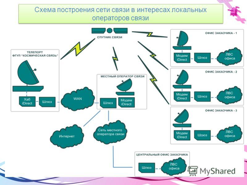 Схема построения сети связи в интересах локальных операторов связи