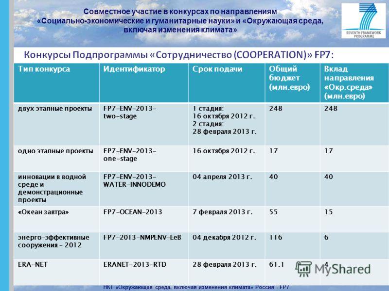 Совместное участие в конкурсах по направлениям «Социально-экономические и гуманитарные науки» и «Окружающая среда, включая изменения климата» НКТ «Окружающая среда, включая изменения климата» Россия - FP7 2 Тип конкурсаИдентификаторСрок подачиОбщий б