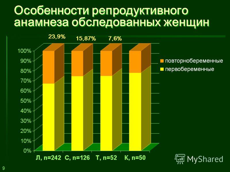 9 Особенности репродуктивного анамнеза обследованных женщин 23,9% 7,6%15,87%