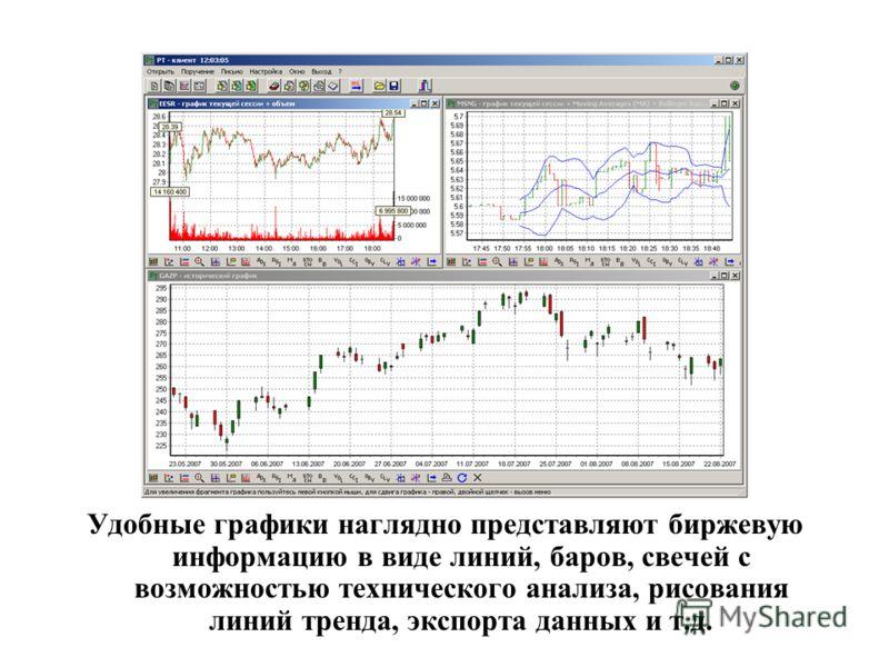 Удобные графики наглядно представляют биржевую информацию в виде линий, баров, свечей с возможностью технического анализа, рисования линий тренда, экспорта данных и т.д.