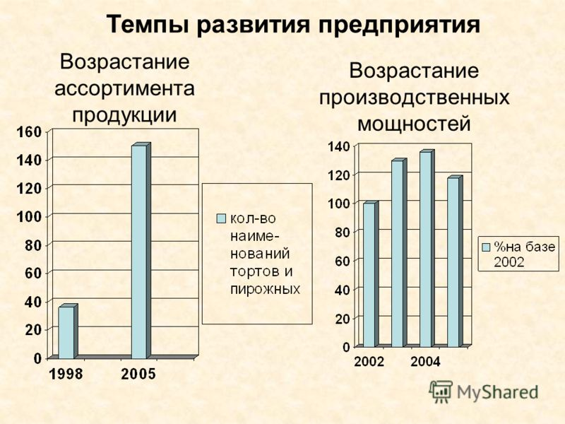 Возрастание производственных мощностей Возрастание ассортимента продукции Темпы развития предприятия