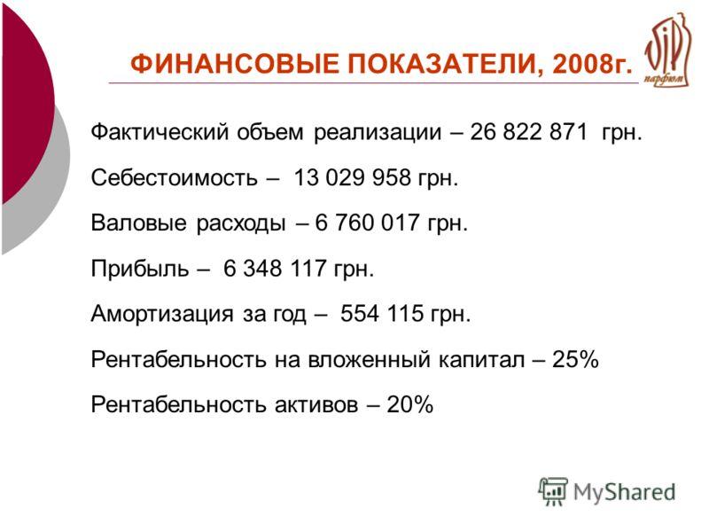 ФИНАНСОВЫЕ ПОКАЗАТЕЛИ, 2008г. Фактический объем реализации – 26 822 871 грн. Себестоимость – 13 029 958 грн. Валовые расходы – 6 760 017 грн. Прибыль – 6 348 117 грн. Амортизация за год – 554 115 грн. Рентабельность на вложенный капитал – 25% Рентабе