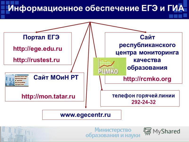 Информационное обеспечение ЕГЭ и ГИА Портал ЕГЭ http://ege.edu.ru http://rustest.ru Сайт республиканского центра мониторинга качества образования http://rcmko.org Сайт МОиН РТ http://mon.tatar.ru www.egecentr.ru телефон горячей линии 292-24-32