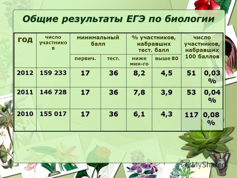 Общие результаты ЕГЭ по биологии год число участнико в минимальный балл % участников, набравших тест. балл число участников, набравших 100 баллов первич.тест.ниже мин-го выше 80 2012 159 233 17368,24,551 0,03 % 2011 146 728 17367,83,953 0,04 % 2010 1