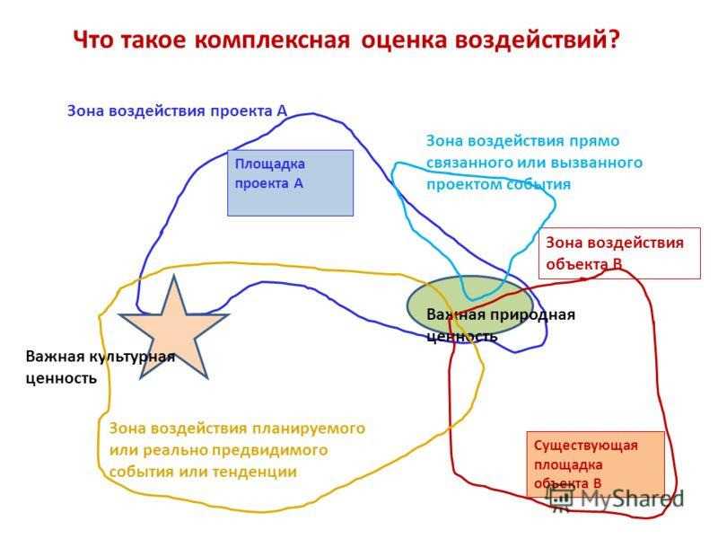 Что такое комплексная оценка воздействий? Площадка проекта A Зона воздействия проекта A Важная природная ценность Важная культурная ценность Существующая площадка объекта В Зона воздействия объекта B Зона воздействия планируемого или реально предвиди