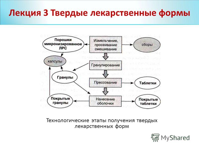 Лекция 4 Технологические этапы получения твердых лекарственных форм Лекция 3 Твердые лекарственные формы