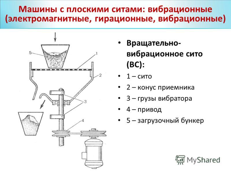 Вращательно- вибрационное сито (ВС): 1 – сито 2 – конус приемника 3 – грузы вибратора 4 – привод 5 – загрузочный бункер Машины с плоскими ситами: вибрационные (электромагнитные, гирационные, вибрационные)