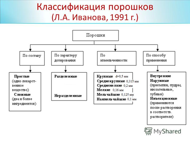 Классификация порошков (Л.А. Иванова, 1991 г.)