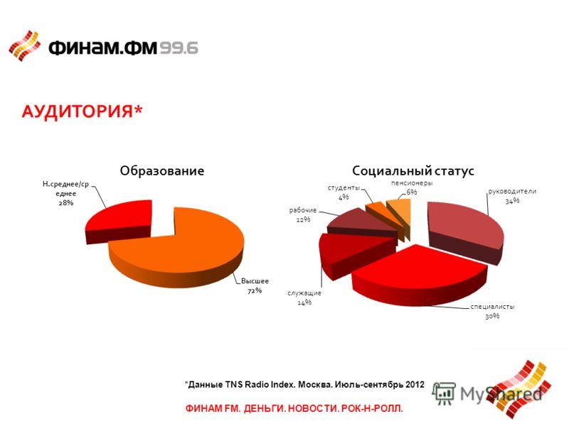 АУДИТОРИЯ* ФИНАМ FM. ДЕНЬГИ. НОВОСТИ. РОК-Н-РОЛЛ. *Данные TNS Radio Index. Москва. Июль-сентябрь 2012