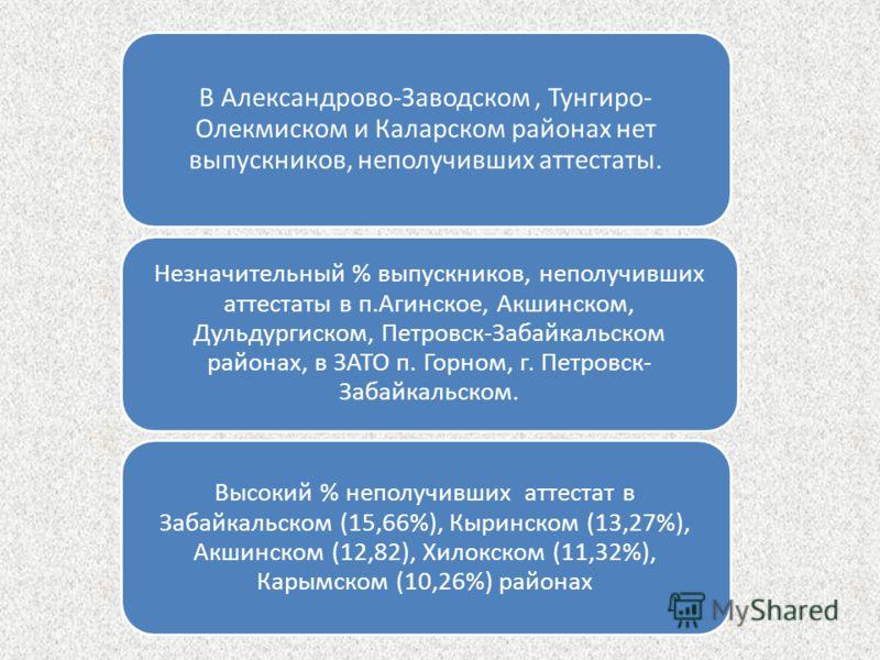 В Александрово-Заводском, Тунгиро- Олекмиском и Каларском районах нет выпускников, неполучивших аттестаты. Незначительный % выпускников, неполучивших аттестаты в п.Агинское, Акшинском, Дульдургиском, Петровск-Забайкальском районах, в ЗАТО п. Горном,