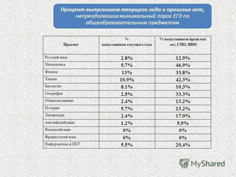 Предмет % выпускников текущего года % выпускников прошлых лет, СПО, НПО Русский язык 2.8%12.9% Математика 5.7%46.9% Физика 13%33.8% Химия 10.9%42.3% Биология 8.1%10,3% География 2.5%33.3% Обществознание 2.4%13.2% История 5.7%13.2% Литература 2.4%17.0