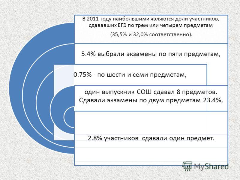В 2011 году наибольшими являются доли участников, сдававших ЕГЭ по трем или четырем предметам (35,5% и 32,0% соответственно). 5.4% выбрали экзамены по пяти предметам, 0.75% - по шести и семи предметам, один выпускник СОШ сдавал 8 предметов. Сдавали э