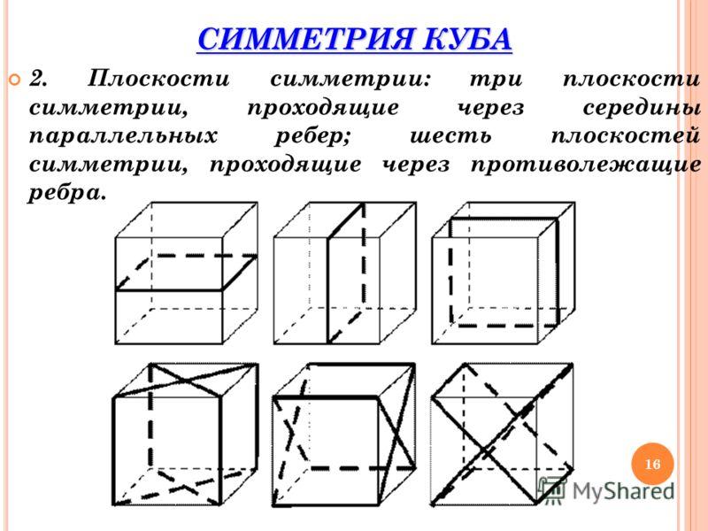 СИММЕТРИЯ КУБА 2. Плоскости симметрии: три плоскости симметрии, проходящие через середины параллельных ребер; шесть плоскостей симметрии, проходящие через противолежащие ребра. 16