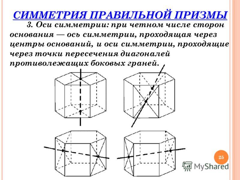3. Оси симметрии: при четном числе сторон основания ось симметрии, проходящая через центры оснований, и оси симметрии, проходящие через точки пересечения диагоналей противолежащих боковых граней. 25 СИММЕТРИЯ ПРАВИЛЬНОЙ ПРИЗМЫ