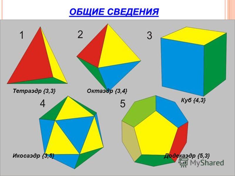 6 ОБЩИЕ СВЕДЕНИЯ Тетраэдр {3,3} Куб {4,3} Октаэдр {3,4} Икосаэдр {3,5}Додекаэдр {5,3}